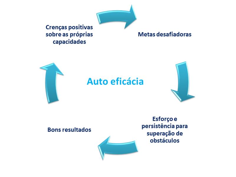 Auto eficácia2