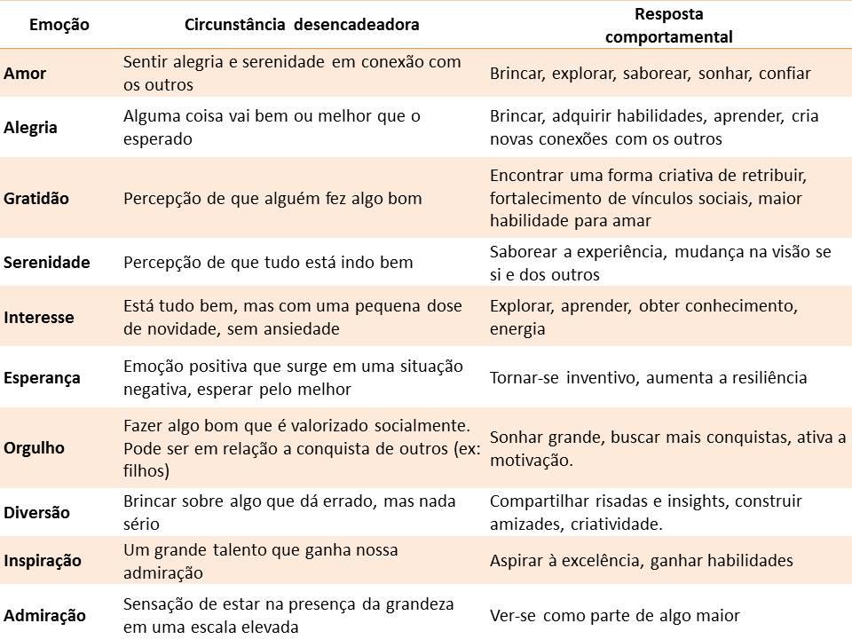 Psicologia_Positiva_Emoçoes_positivas