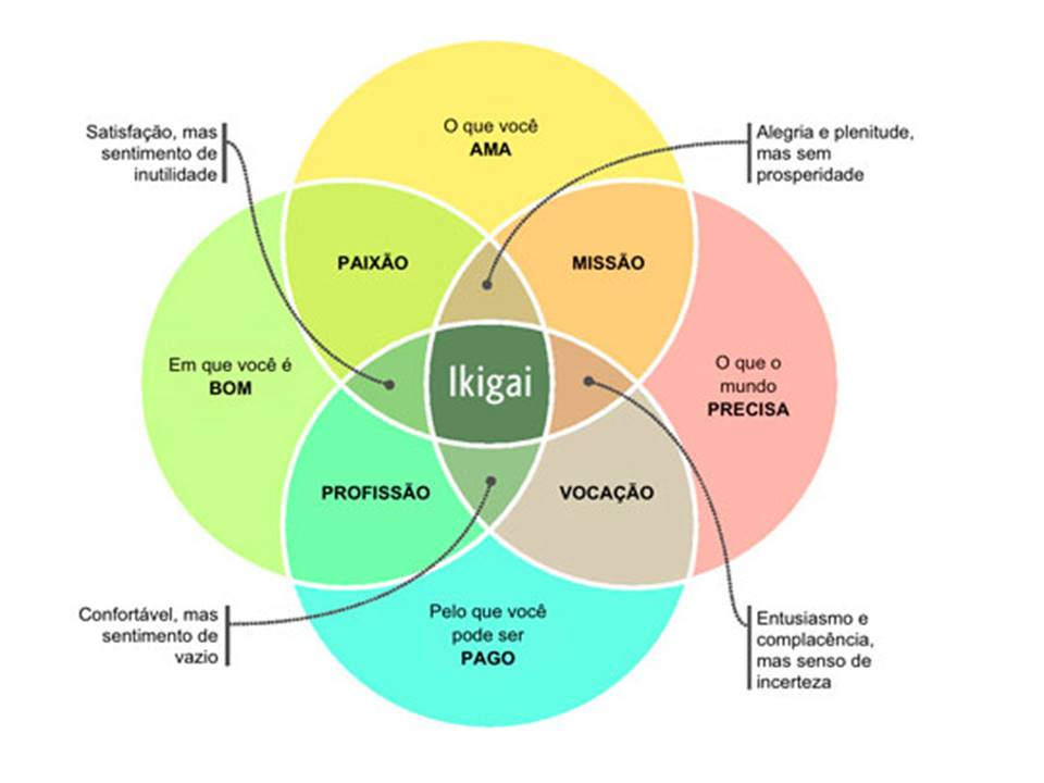 Psicologia_Positiva_Ikigai